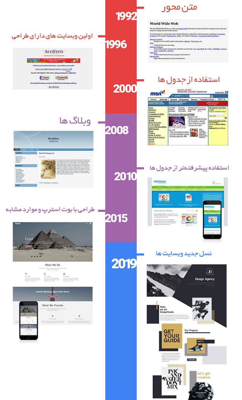 تغییر و تحول وب